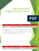 Tabel Penyerapan Anggaran Proyek a Dan B