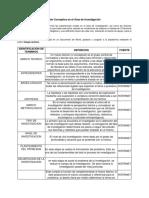 Identificación y Definición de Conceptos en el Área de Investigación.docx