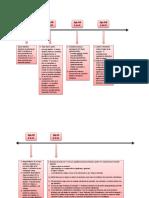 Línea de tiempo - Historia de la Linguistica.docx