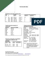 Vermiculite Data