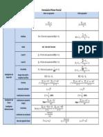 Formulario Primer Parcial Estadística