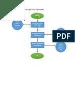DIAGRAMA de FLUJO Tecnicas Basicas de Laboratorio