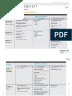 3_AideMemoire_ProcAcquisition.pdf