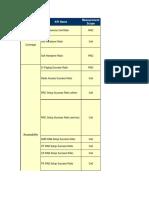 UMTS KPI Formula Counter Names