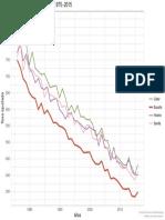 Tasa de mortalidad femenina en España