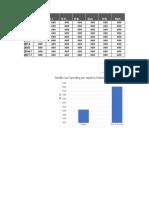 Chart Cihi Per Capita Provincial Expenditure 2017