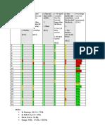 postassessment results