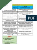Cuadro Comparativo (PERT y CPM)