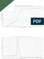 Graficas de Determinacion de Hierro en Jarabe