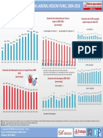 Panorama Del Empleo y Subempleo Puno 2004-2016