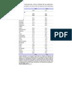 CTT201 Enfoque Cuantitativo, Manejo de Excel 2010 (Tabla a. Desnutricion)