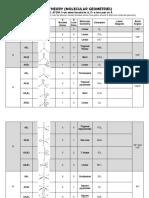 Vsepr Theory Summary Chart