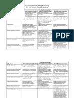 Drilling Engineering Competency Matrix
