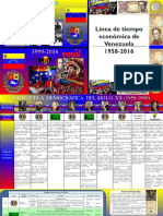 Linea de tiempo de la economía venezolana 1958-2016