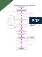 Flujo de operaciones para la obtención de azúcar de remolacha.docx