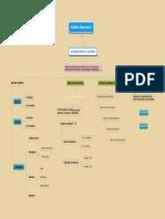 Mapa Mental E.financiero