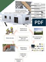 Materiales de construcción rural