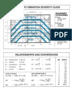 vibration severity chart.doc