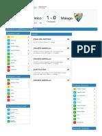 Puntos Comunio Atlético - Málaga (16-09-2017)