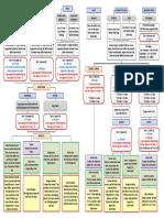 Dreadball Action Flowcharts v3