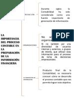 La importancia del proceso contable en la preparación de la información financiera
