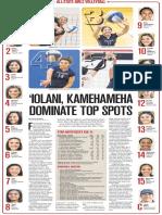 Honolulu Star-Advertiser All-State Volleyball