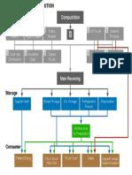 hospital foodflow diagram