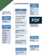 Modelo Relacional Organizaciones Comunitarias