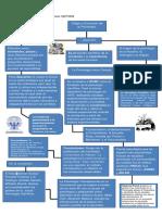 Mapa Mental Historia de La Psicologia
