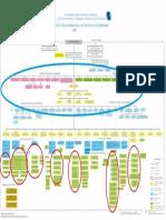 Estructura Orgánica Del Sector Público 2006