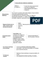 Origen y evolución del derecho comercial 2015 presentación 1