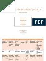 Proceso Producción de Cemento
