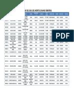 Davao Del Sur, Del Norte & Davao Oriental Properites for Sale