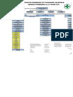 2_struktur Organisasi Puskesmas 2016