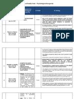 Matrix Cases - Art. 36 Psychological Incapacity pART 1
