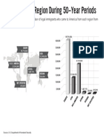 regional immigration data