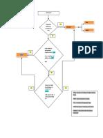NRI Status Flow Chart