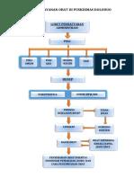 DIAGRAM ALIR pelayanan di Apotik PKM doloduo.docx