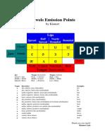 Vowels Emission Points