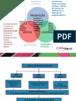 Diagramas - Defesa, Controle e Promoção - SGD