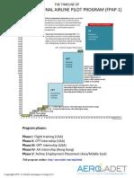 FPAP 1 Timeline