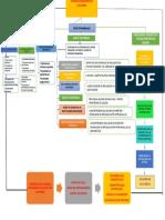 Mapa Conceptual Sistema Financiero en Colombia