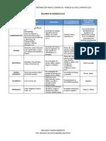 CNATURALES Resumen Biomoléculas