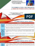 Cuadro Explicativo Derecho Internacional Privado Tema 1 - Simon