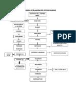 Flujograma de Elaboración de Empanadas