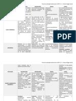 Patologia Cardiovascular Resumen