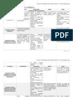 Patología de Sistema Linfático Resumen