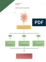 Actividad 3 _Mapa Conceptual(1)