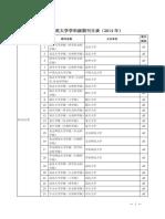2014年学科级期刊目录(2014.5-2015.1)
