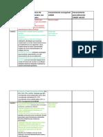 Estándares y Derechos Básicos de Aprendizaje Relacionados Con Fracciones y Racionales (1)